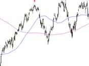 Ftse S&P 500: analisi grafica
