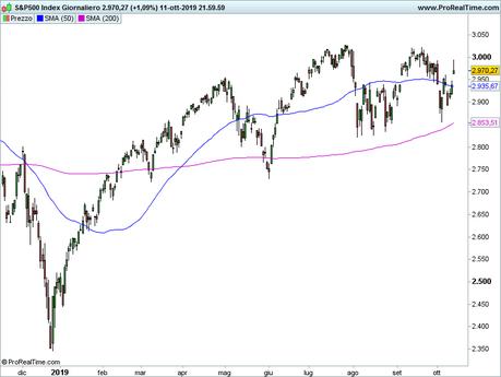 Ftse Mib e S&P 500: analisi grafica