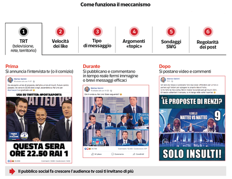 I fondi russi e la Bestia di Salvini: inchieste di Report e Dataroom