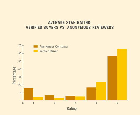 La prova del potere delle recensioni sui libri online