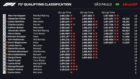 F1 | Brasile: 2019, tempi delle qualifiche