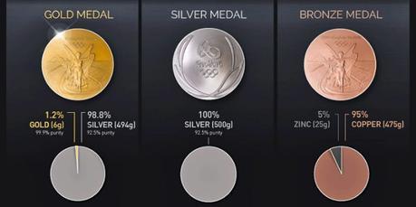 """La medaglia olimpica ora si può """"indossare"""" e mostrare grazie all'anello celebrativo"""