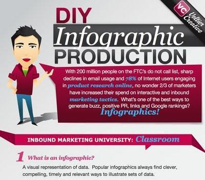 Progettare un info-grafico