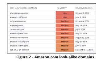 Ecco come riconoscere le truffe online dei finti domini