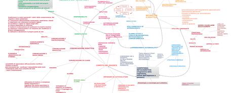 Le competenze metacognitive, una riflessione