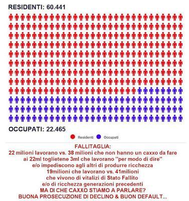 Ecco perchè in VenezuItalia il Declino è Irreversibile....
