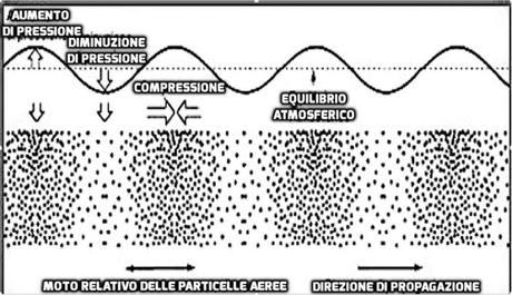 Marco Gaudino – Principi di aerodinamica nella produzione del suono