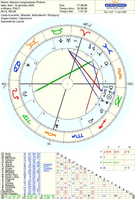 La Grande Congiunzione: Saturno e Plutone nelle case, Chariklo e il nuovo femminile, di Roberta Turci