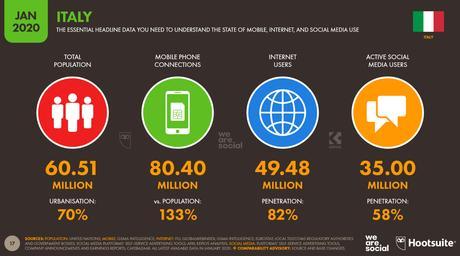 Social Media in Italia: ecco alcuni dati per il 2020