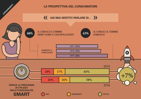 Cresce il mercato smart home in Italia, vale 530 milioni di euro