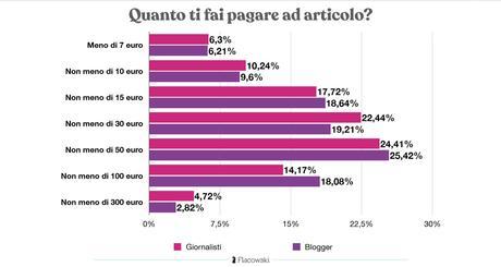 Blogger e Giornalisti, ecco lo stato dell'arte in Italia nel 2020