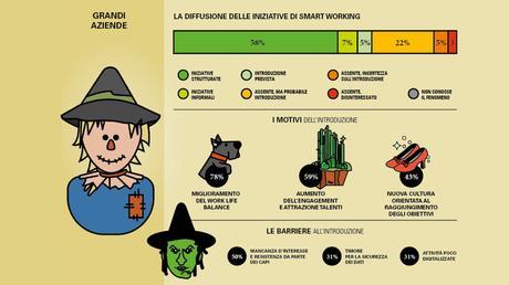 Coronavirus, le aziende italiane alle prese con lo Smart Working