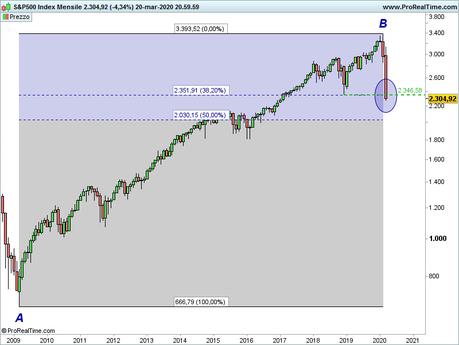 S&P 500: analisi grafica