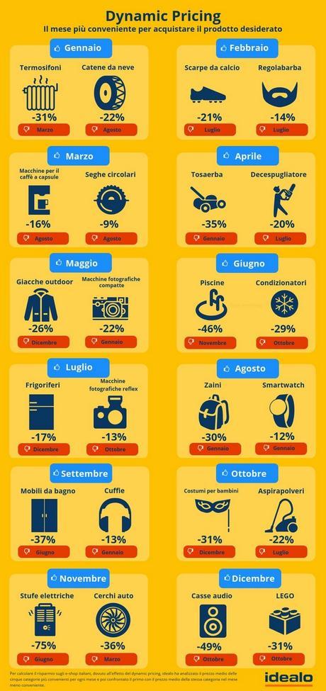 Dynamic Pricing – I mesi più convenienti per lo shopping online