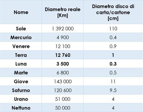 Laboratorio didattico: quanto sono grandi i pianeti del Sistema Solare