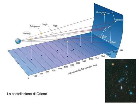 Laboratorio didattico: costruiamo la costellazione di Orione