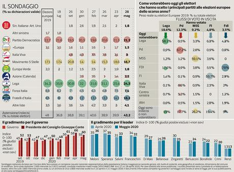 Sondaggio Ipsos (30 maggio 2020)
