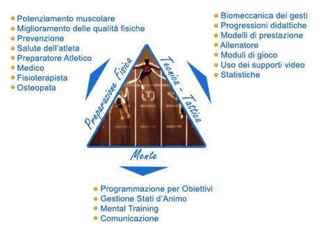 Le basi del Mental Training