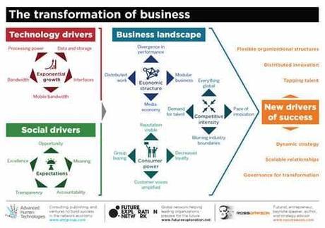 Fattori di Trasformazione del Business & Chiavi di Successo