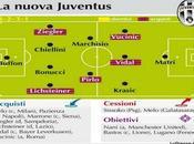 Calciomercato Juventus, ecco tutti cambiamenti della squadra Antonio Conte