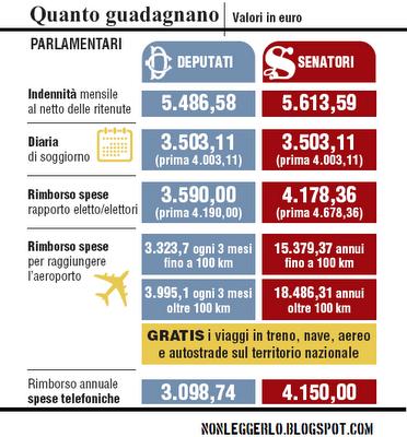Parlamentari italiani sottopagati paperblog for I parlamentari italiani