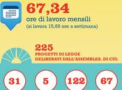 Parlamentari italiani sottopagati?