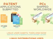 Infografica: Linux ieri oggi