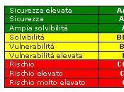 Valutazione delle obbligazioni, rating