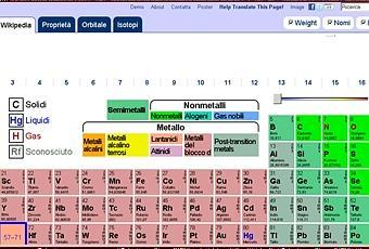 Una tavola periodica degli elementi dinamica ptable for Ptable elements