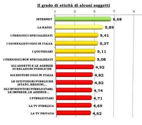 Il Giudizio sull'Etica dei Media in Italia