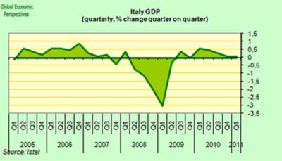 GDP Three