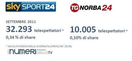 I NUMERI DELLA TV/ ALL NEWS: Rai News doppia Sky Tg24 nel mese di settembre 2011