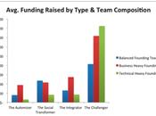 Startup Genome Project: spunti interessanti