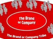 Tribesourcing, ovvero azienda quante tribù serve?