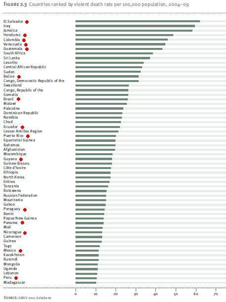 Paesi più violenti dell'america latina (e del mondo)