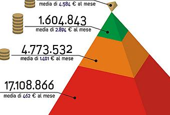 La piramide delle pensioni dalla minima ai vitalizi for Numero di parlamentari