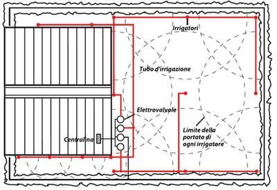 progettazione impianto irrigazione interrato paperblog