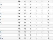 campionato Serie dopo 12esima giornata