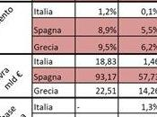 rapporto debito/pil: chiave spiega come Grecia dovrà prima ristrutturare debito