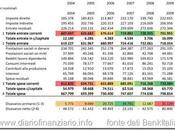 Conti consolidati delle amministrazioni pubbliche; 2004-2009