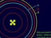 Timeline Animata Sullo Sviluppo Storico Della Teoria Atomica