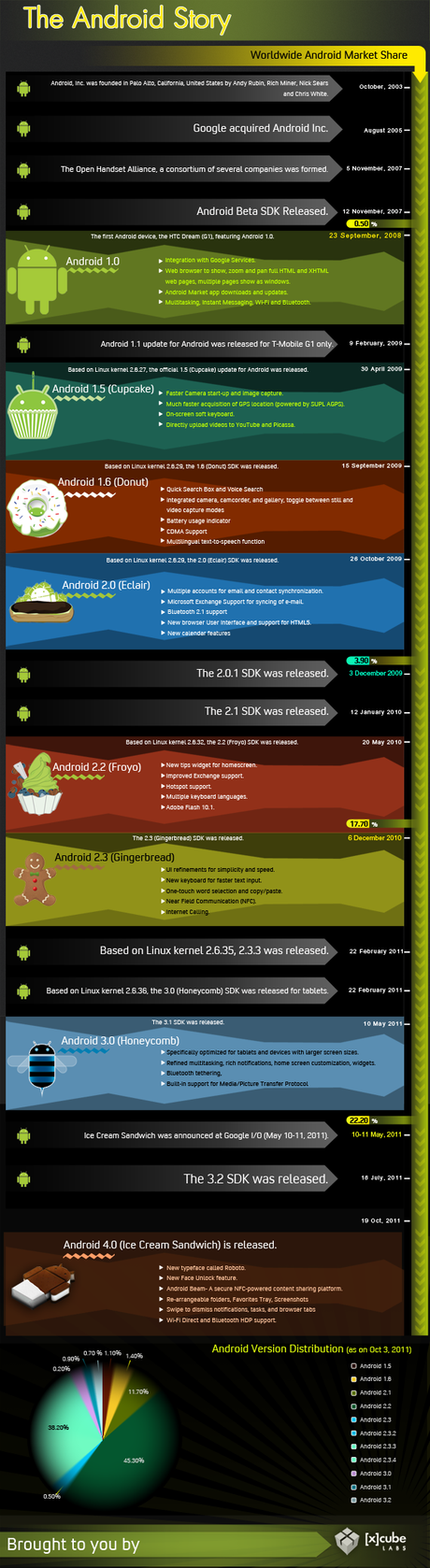 the-android-story-infographic-sullevoluzione--L-nDA8XT.png