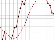 Novembre 2011: sarà forte recessione