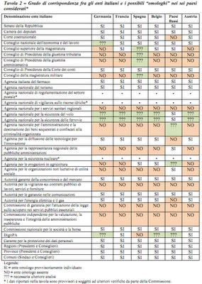 Quanto guadagnano i parlamentari rapporto commissione for I parlamentari italiani