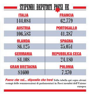 Quanto guadagna un parlamentare italiano non si sa for Numero dei parlamentari in italia