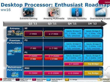 LGA 2011 Chipset X79. Consigli.