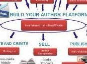 Cosa significa essere autore indipendente?