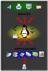linux-kernel-2.6.34