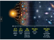 storia dell'Universo: cronologia Bang