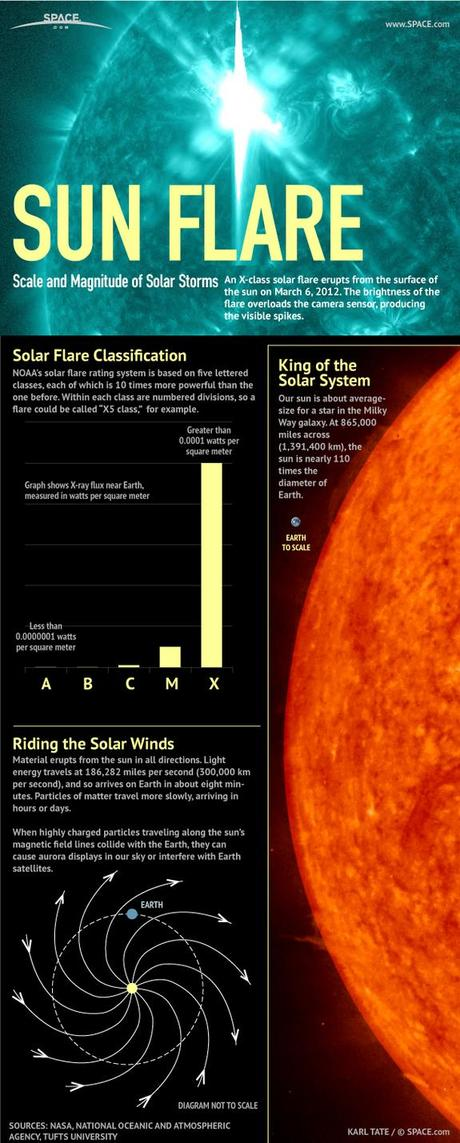See how different types of solar flares stack up in this SPACE.com infographic.